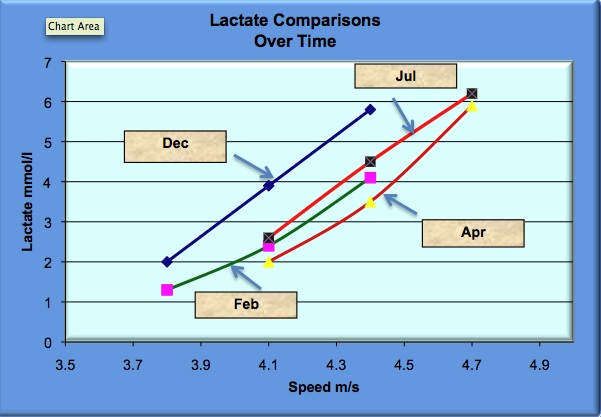 lactate test comparison over time for a female triathlete running