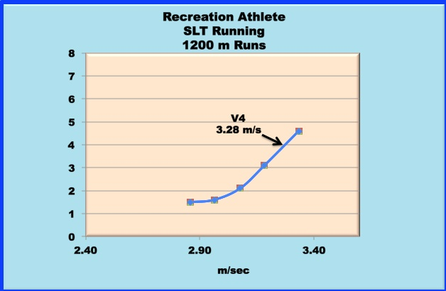 lactate curve for running for a recreational athlete